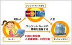 オンラインカジノへの入出金方法